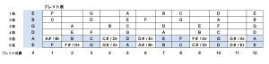 ギターフレット表
